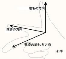 フレミングの法則