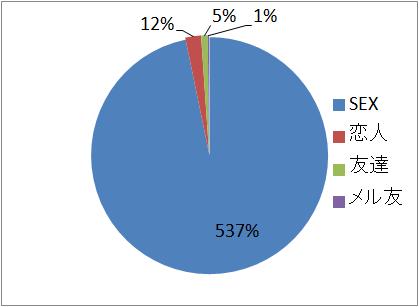ユーザー目的グラフ