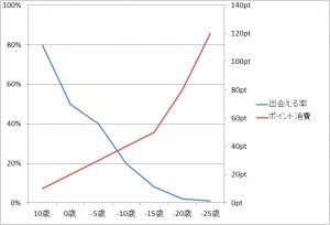 出会える率/ポイント消費グラフ